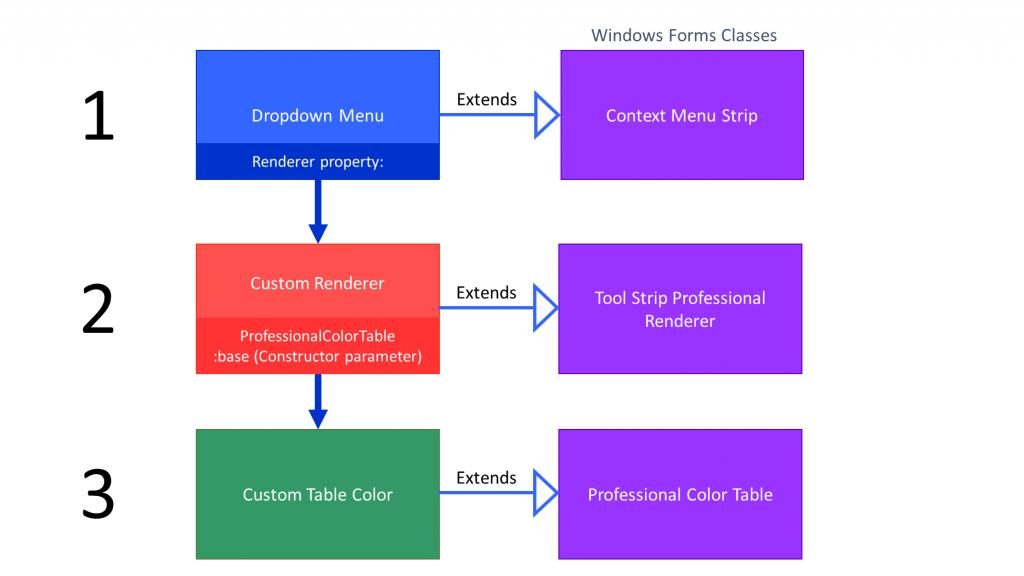 Dropdown Menu - Custom ContextMenuStrip